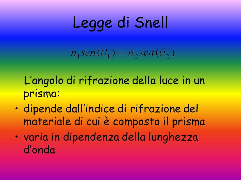 Legge di Snell L'angolo di rifrazione della luce in un prisma: