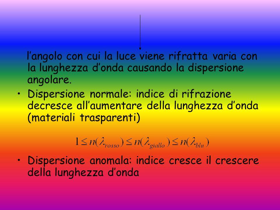 l'angolo con cui la luce viene rifratta varia con la lunghezza d'onda causando la dispersione angolare.