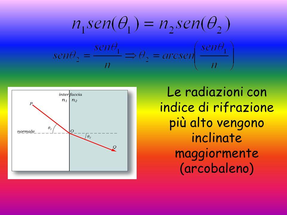 Le radiazioni con indice di rifrazione più alto vengono inclinate maggiormente (arcobaleno)
