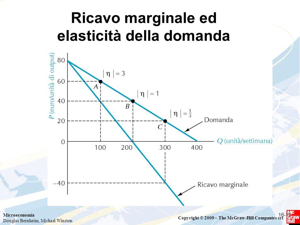 Ricavo marginale ed elasticità della domanda
