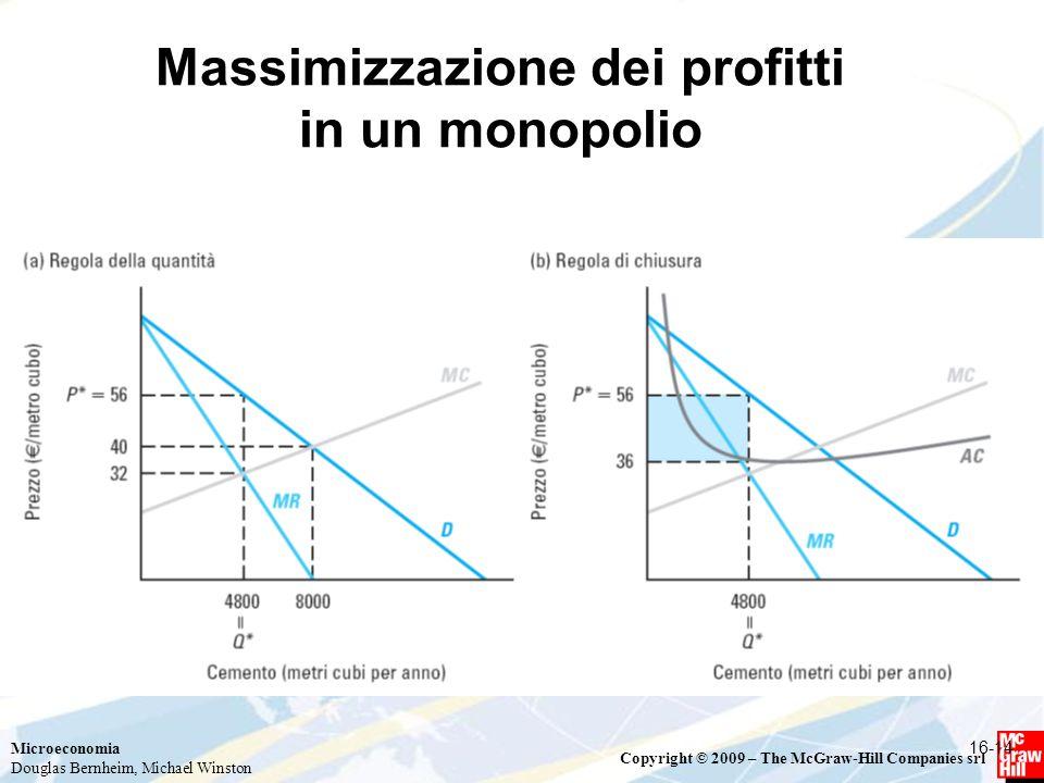 Massimizzazione dei profitti in un monopolio