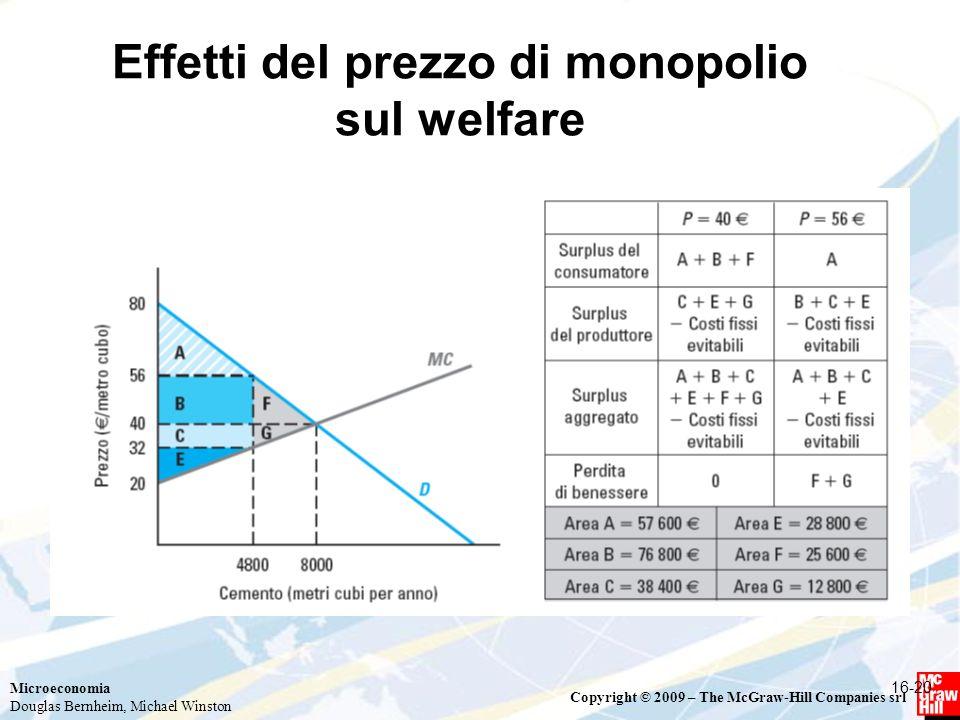 Effetti del prezzo di monopolio sul welfare