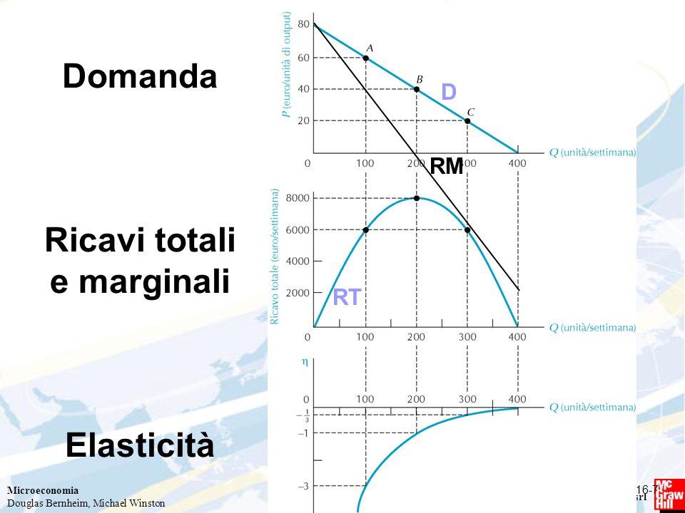 Domanda Ricavi totali e marginali Elasticità