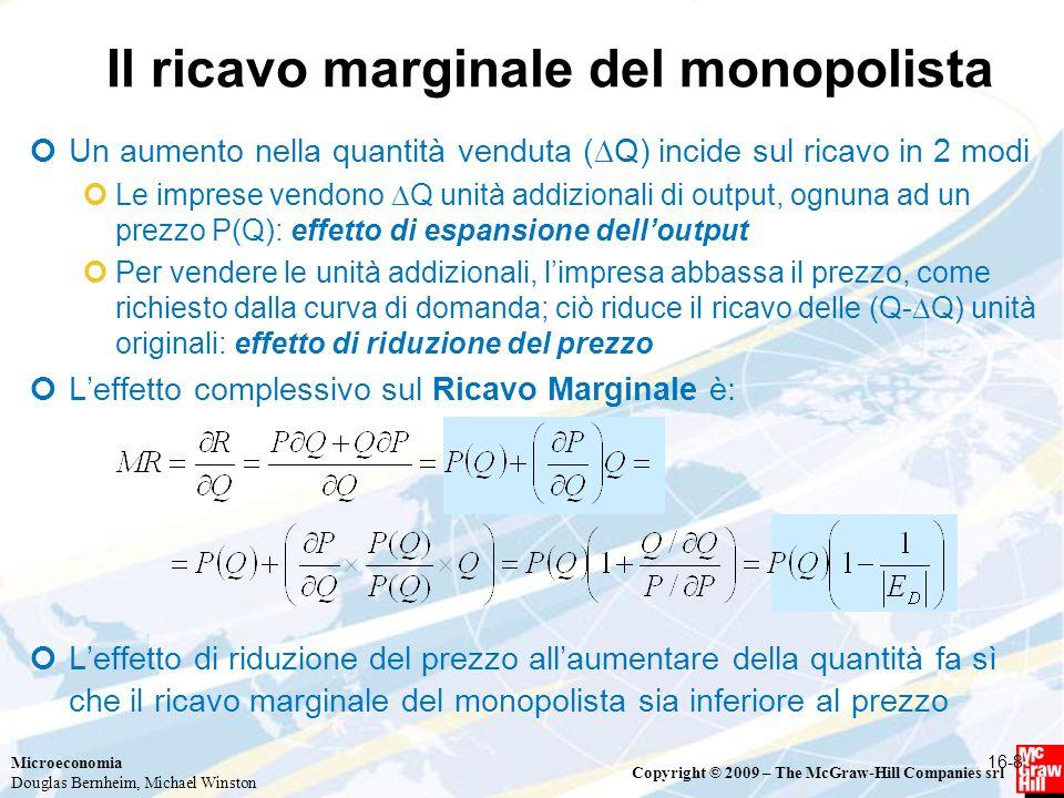 Il ricavo marginale del monopolista
