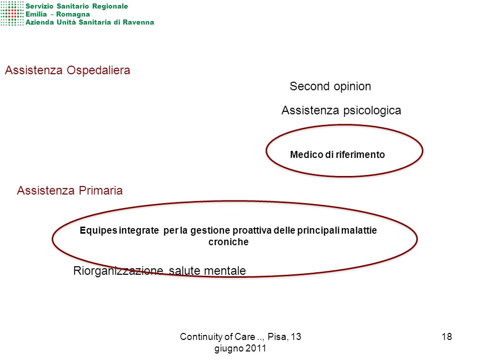 Medico e infermiere di riferimento Umanizzazione, Coordinamento, Continuità, Globalità