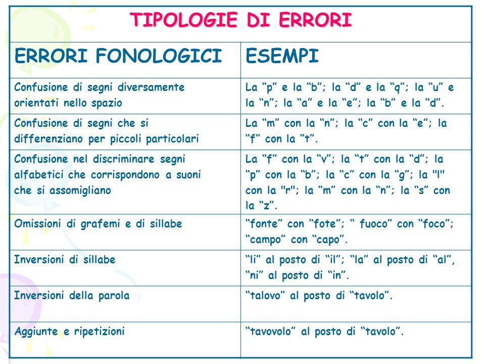 TIPOLOGIE DI ERRORI ERRORI FONOLOGICI ESEMPI