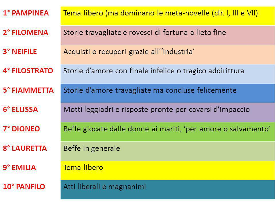 1° PAMPINEA Tema libero (ma dominano le meta-novelle (cfr. I, III e VII) 2° FILOMENA. Storie travagliate e rovesci di fortuna a lieto fine.