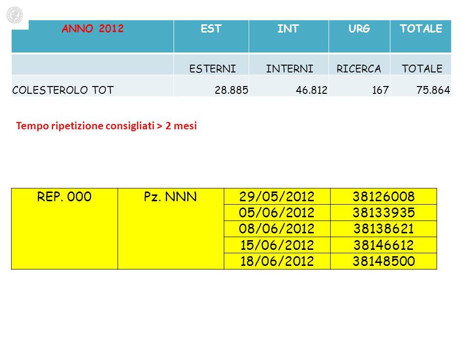 ANNO 2012 EST. INT. URG. TOTALE. ESTERNI. INTERNI. RICERCA. COLESTEROLO TOT. 28.885. 46.812.