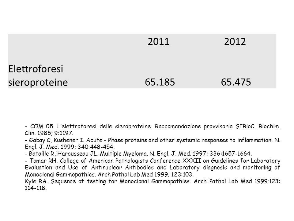Elettroforesi sieroproteine 65.185 65.475