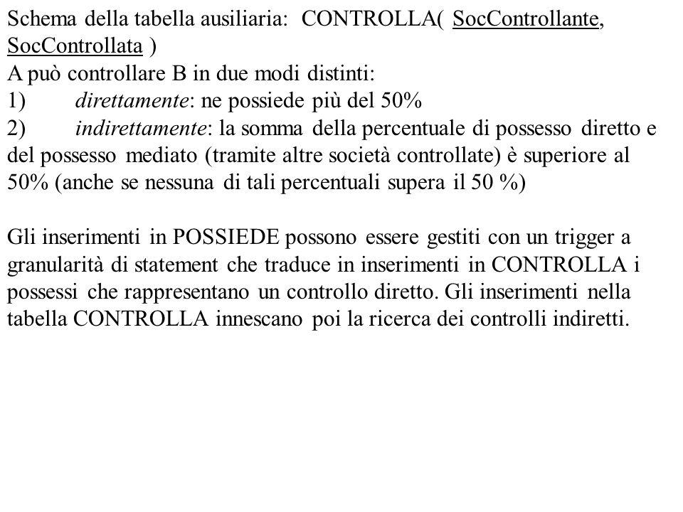 Schema della tabella ausiliaria: CONTROLLA( SocControllante, SocControllata )