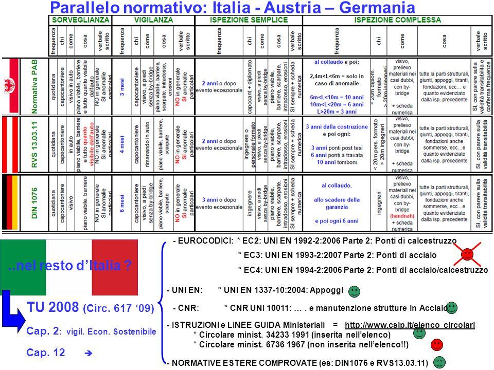 Parallelo normativo: Italia - Austria – Germania