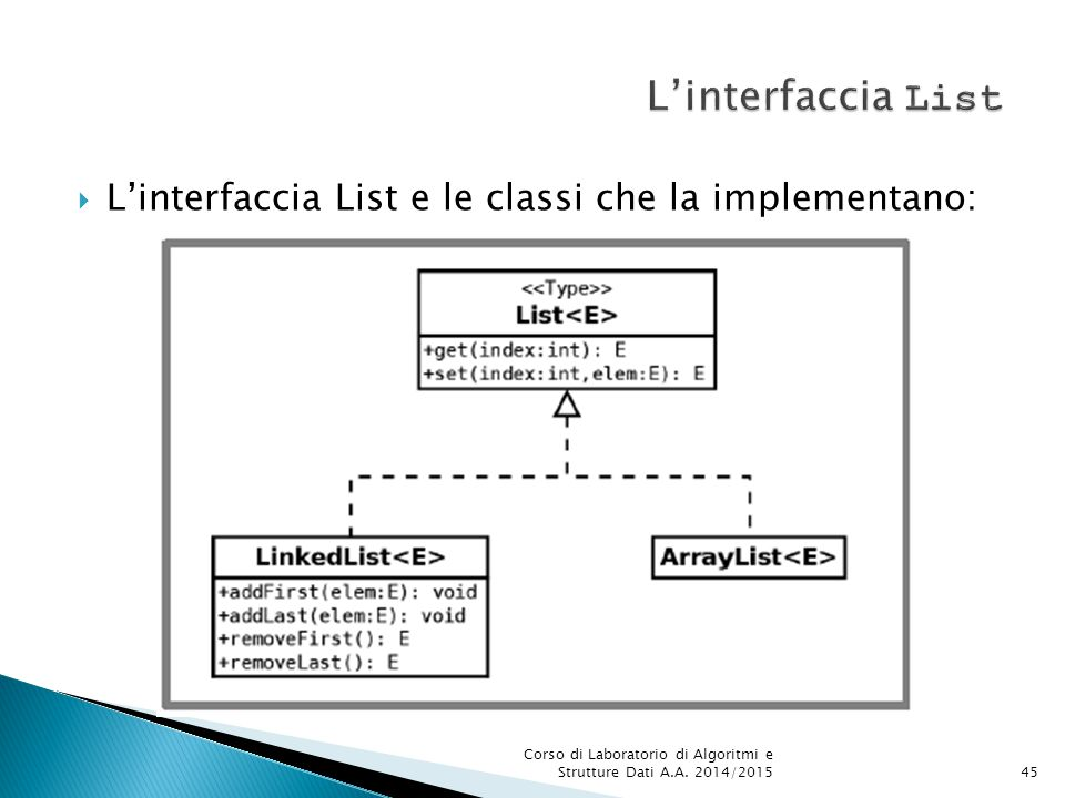 L'interfaccia List L'interfaccia List e le classi che la implementano: