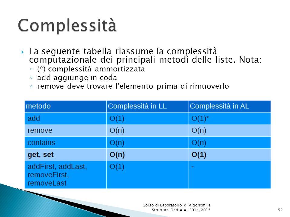 Complessità La seguente tabella riassume la complessità computazionale dei principali metodi delle liste. Nota: