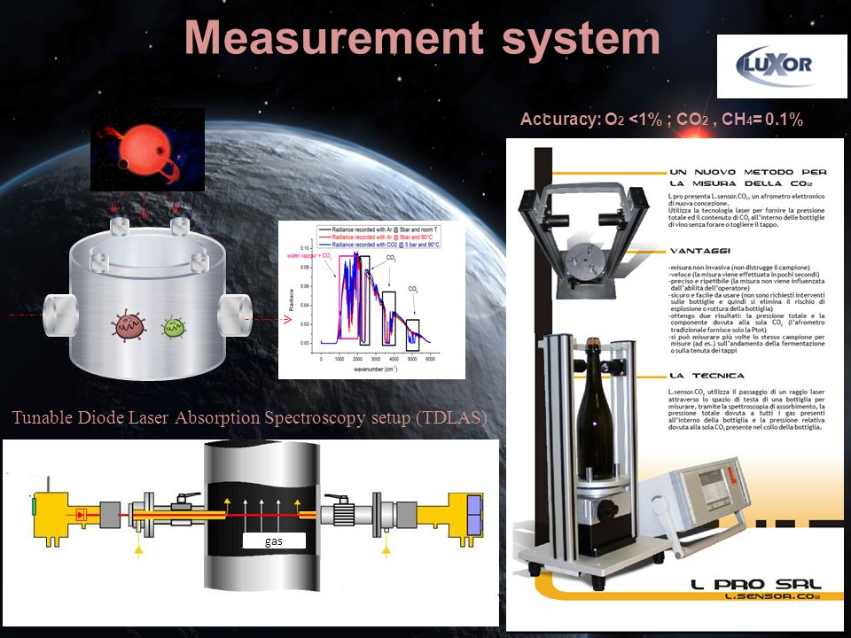 Measurement system Accuracy: O2 <1% ; CO2 , CH4= 0.1% Tunable Diode Laser Absorption Spectroscopy setup (TDLAS)