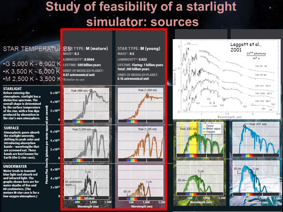 Study of feasibility of a starlight
