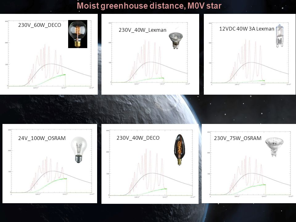 Moist greenhouse distance, M0V star