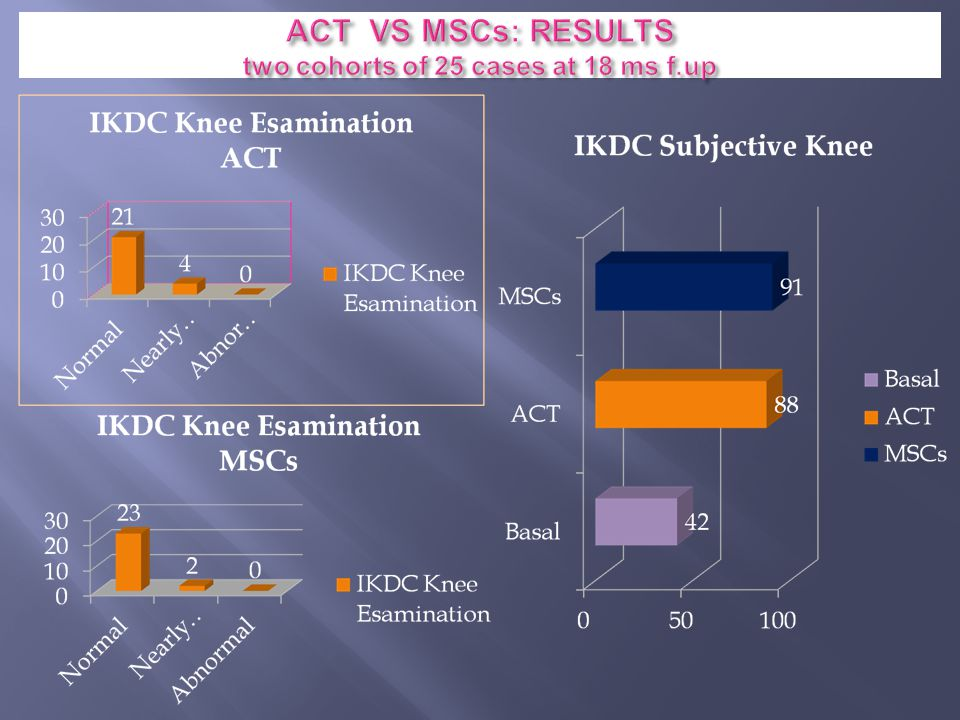 ACT VS MSCs: RESULTS two cohorts of 25 cases at 18 ms f.up