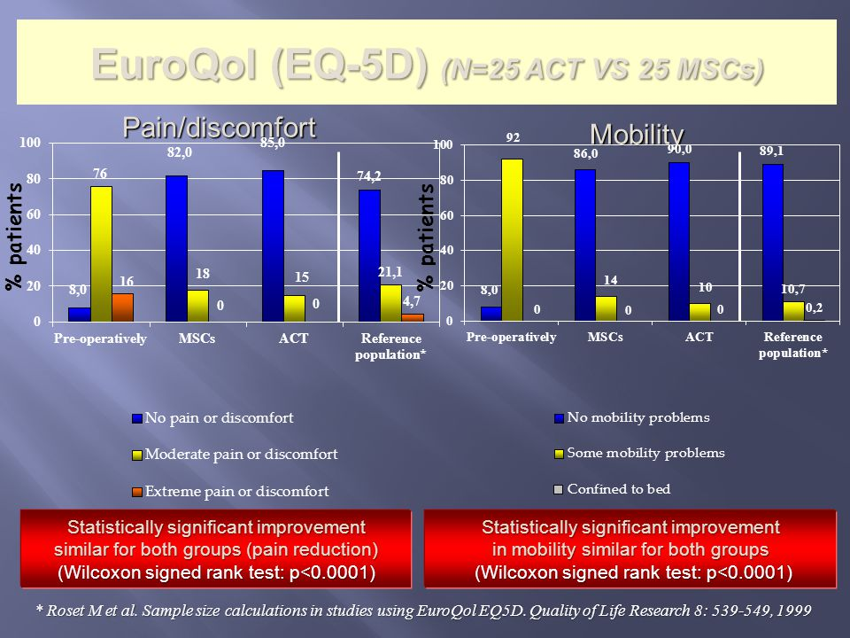 EuroQol (EQ-5D) (N=25 ACT VS 25 MSCs)