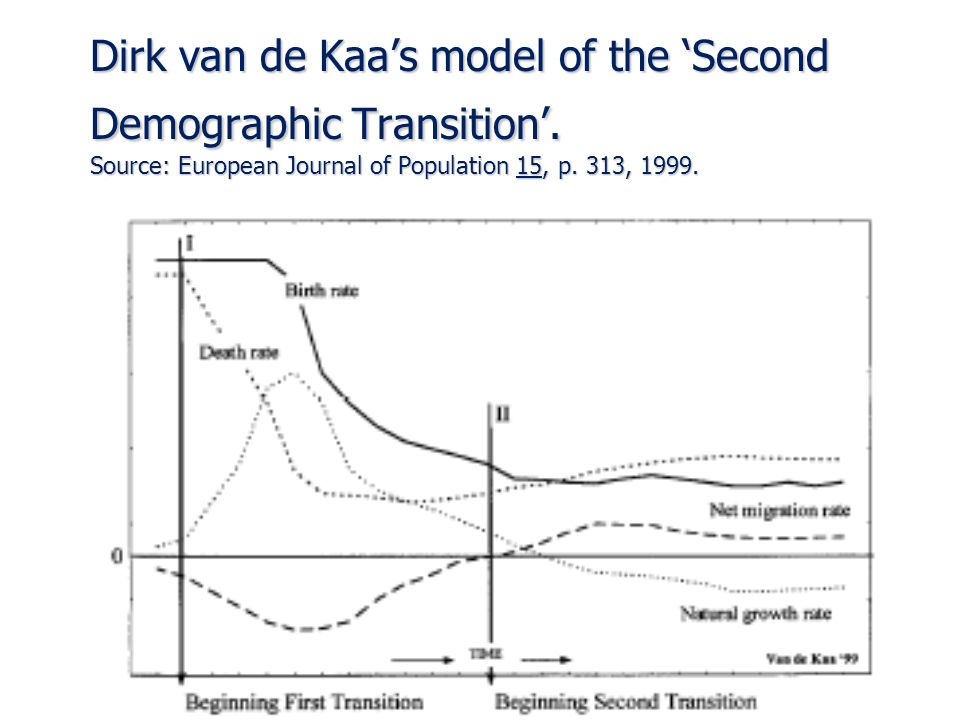 Dirk van de Kaa's model of the 'Second Demographic Transition'