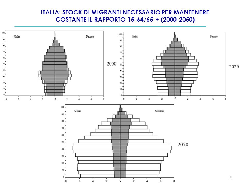 ITALIA: STOCK DI MIGRANTI NECESSARIO PER MANTENERE COSTANTE IL RAPPORTO 15-64/65 + (2000-2050)