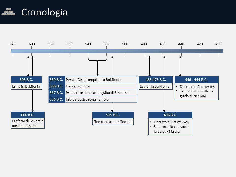 Cronologia 620. 600. 580. 560. 540. 520. 500. 480. 460. 440. 420. 400. 605 B.C. Esilio in Babilonia.