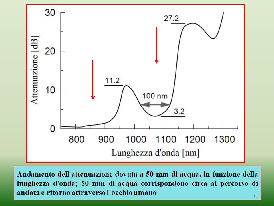Andamento dell attenuazione dovuta a 50 mm di acqua, in funzione della lunghezza d onda; 50 mm di acqua corrispondono circa al percorso di andata e ritorno attraverso l occhio umano