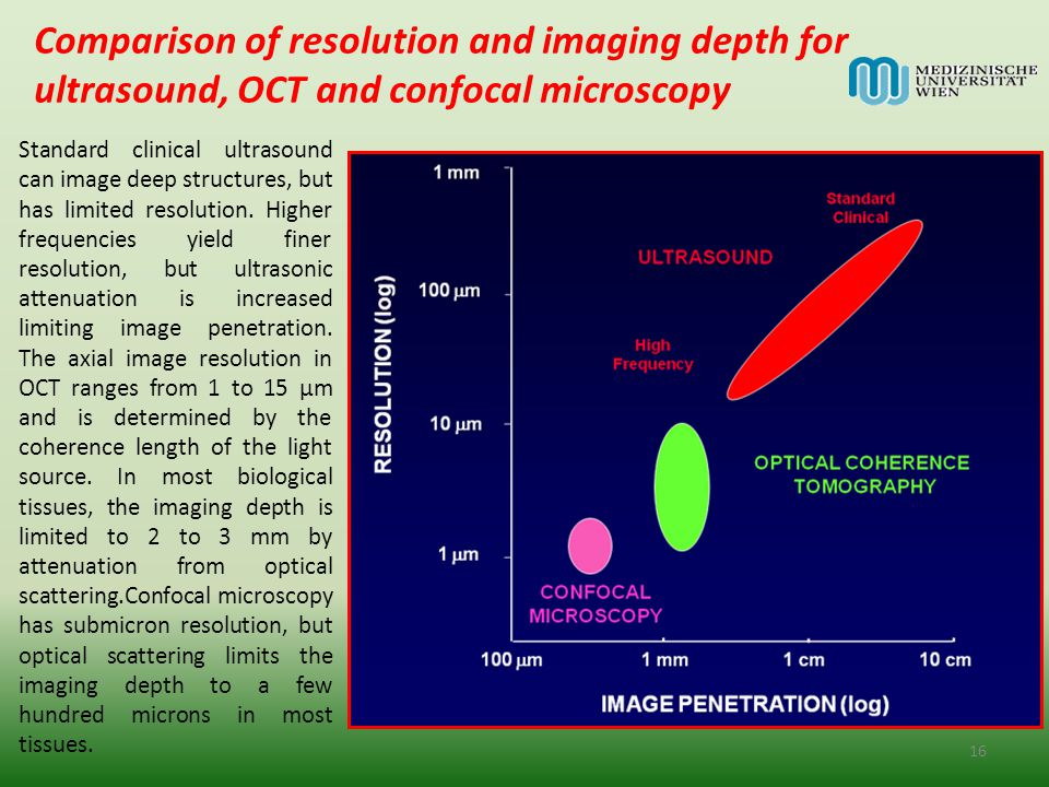Comparison of resolution and imaging depth for ultrasound, OCT and confocal microscopy