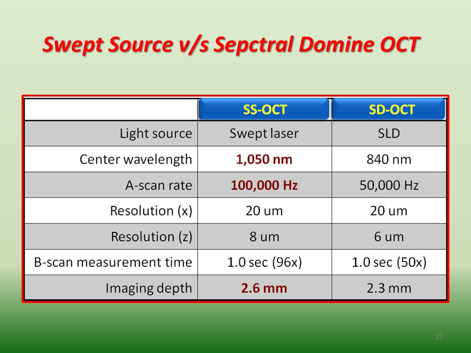 Swept Source v/s Sepctral Domine OCT