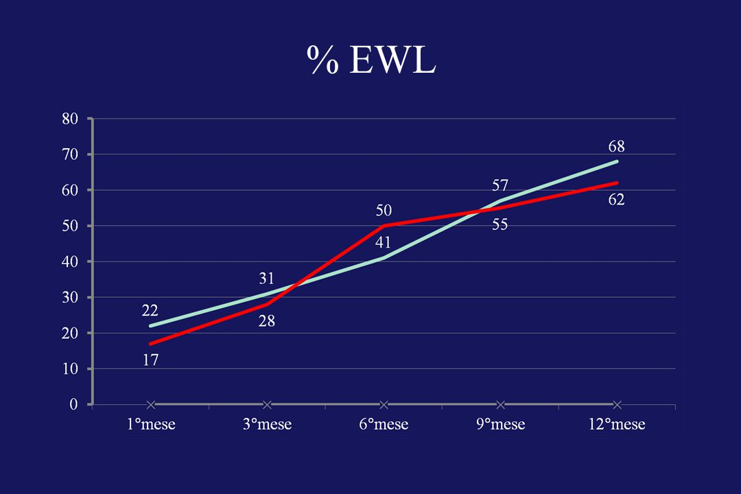 % EWL