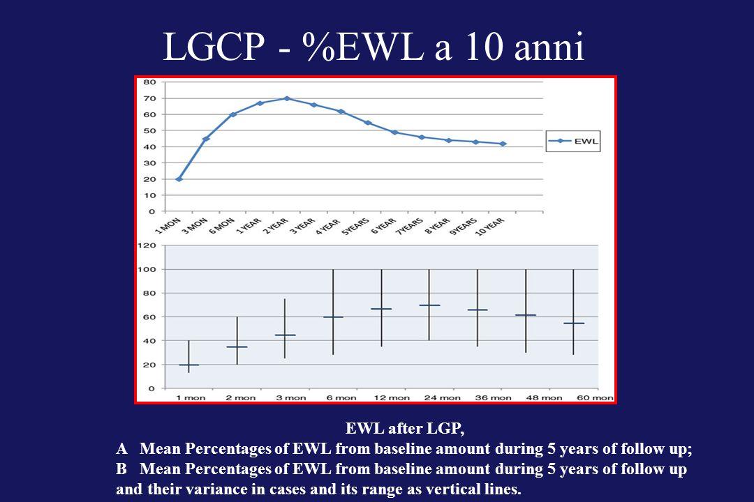 LGCP - %EWL a 10 anni EWL after LGP,