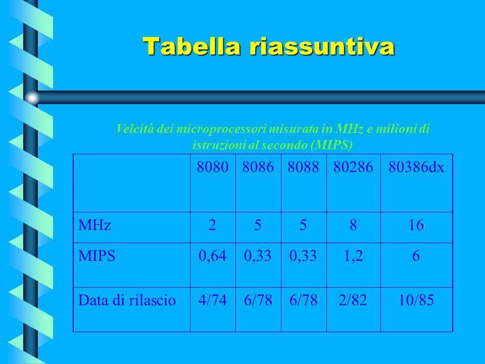 Tabella riassuntiva 8080 8086 8088 80286 80386dx MHz 2 5 8 16 MIPS