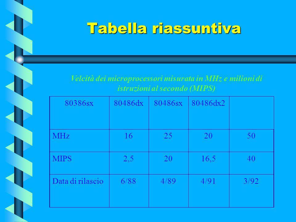 Tabella riassuntiva Velcità dei microprocessori misurata in MHz e milioni di istruzioni al secondo (MIPS)