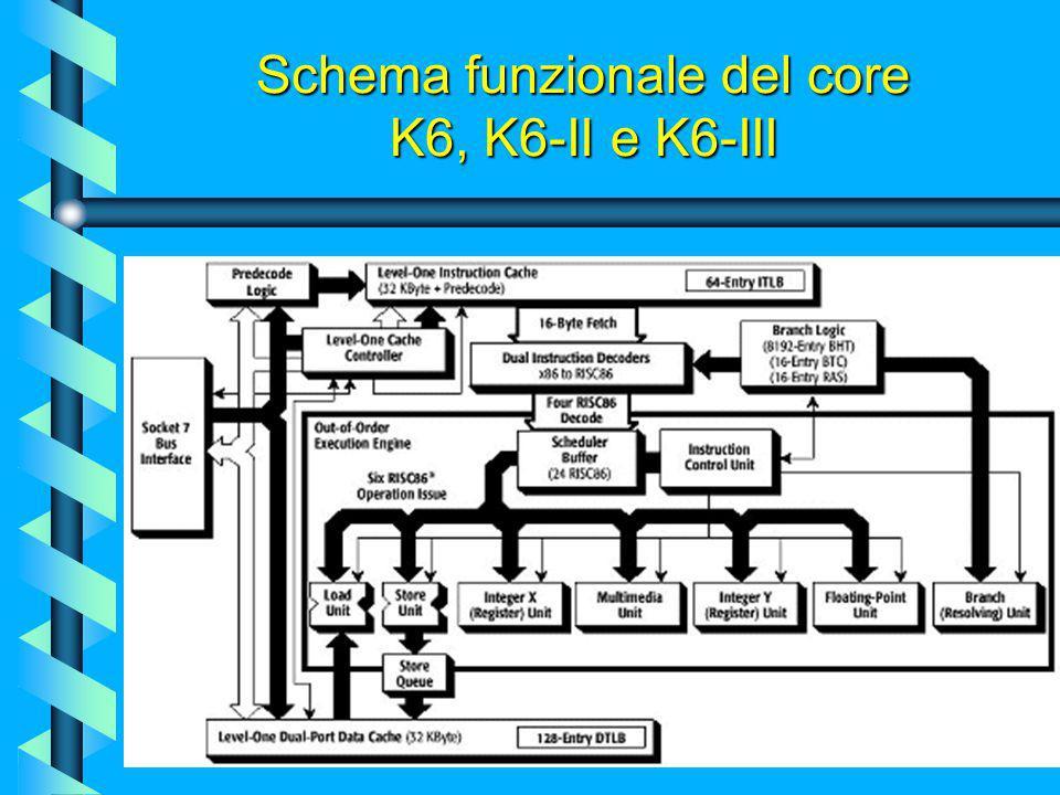 Schema funzionale del core K6, K6-II e K6-III