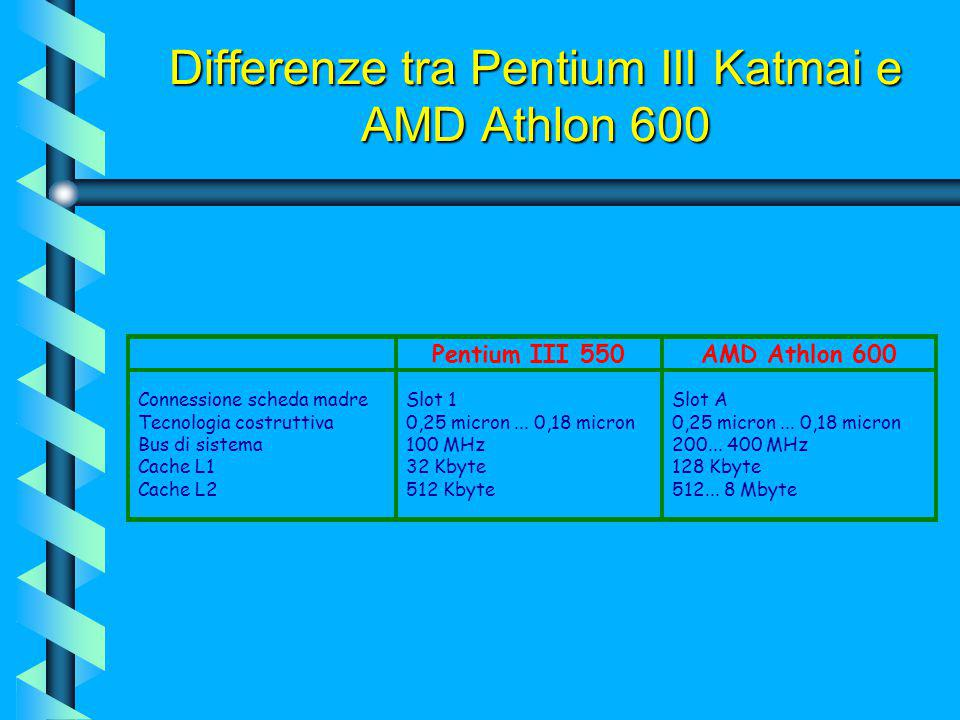 Differenze tra Pentium III Katmai e AMD Athlon 600