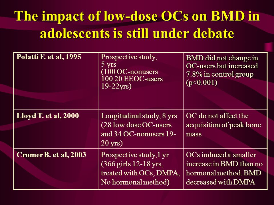 The impact of low-dose OCs on BMD in adolescents is still under debate