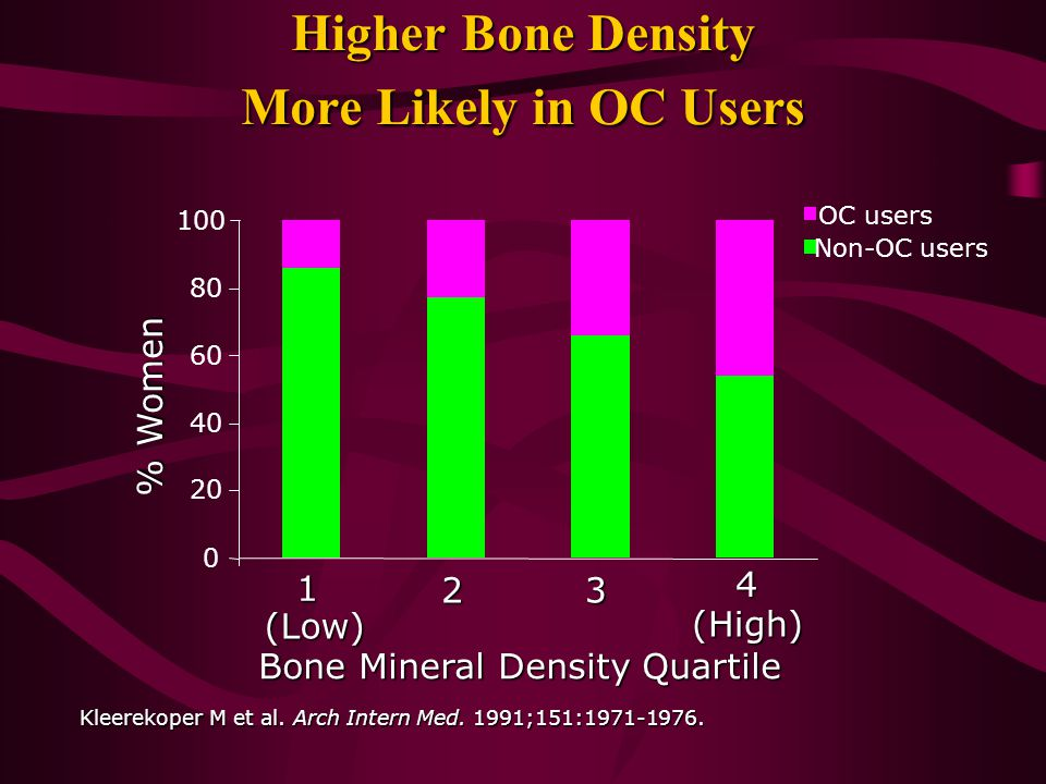 Higher Bone Density More Likely in OC Users