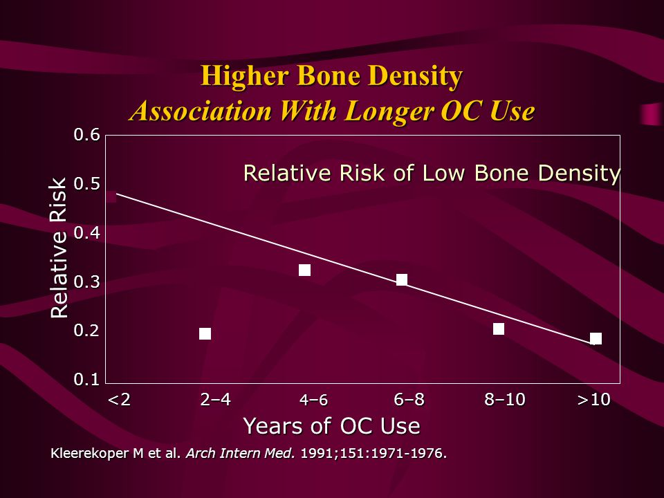 Higher Bone Density Association With Longer OC Use