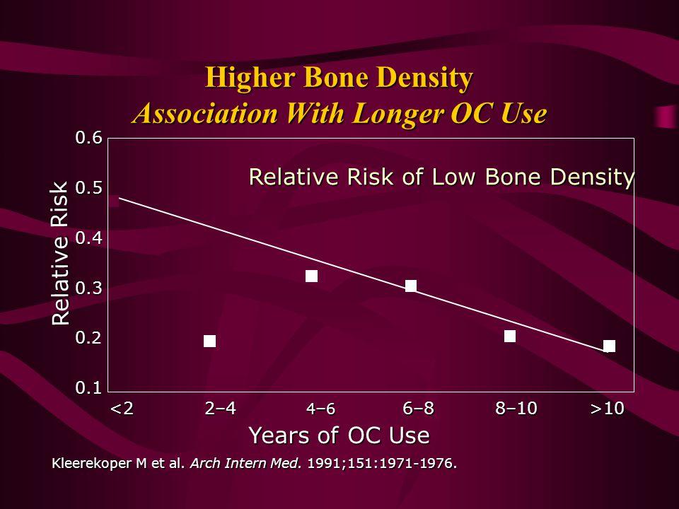 Higher Bone Density Association With Longer OC Use
