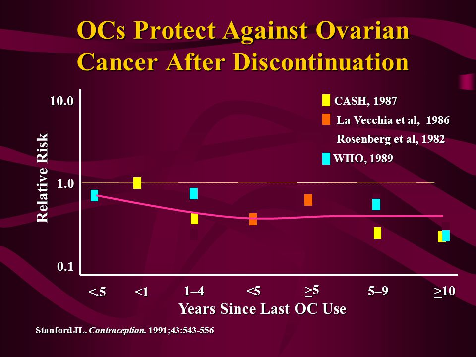 OCs Protect Against Ovarian Cancer After Discontinuation
