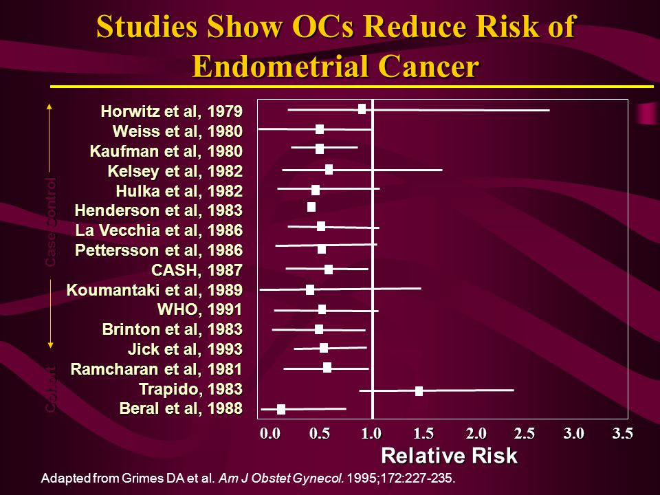 Studies Show OCs Reduce Risk of Endometrial Cancer