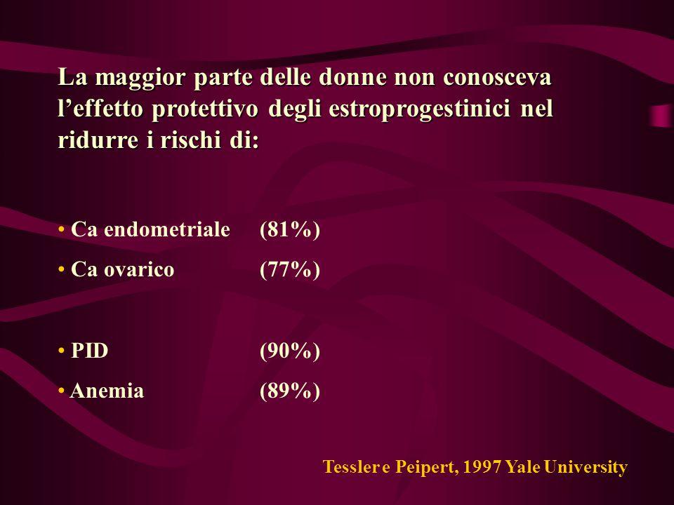 La maggior parte delle donne non conosceva l'effetto protettivo degli estroprogestinici nel ridurre i rischi di: