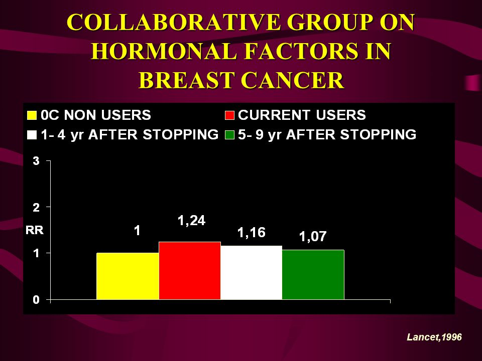 COLLABORATIVE GROUP ON HORMONAL FACTORS IN BREAST CANCER