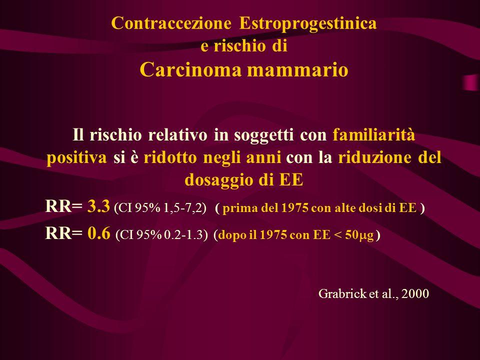 Contraccezione Estroprogestinica e rischio di Carcinoma mammario