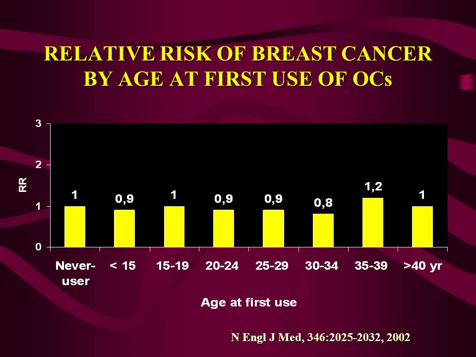 RELATIVE RISK OF BREAST CANCER BY AGE AT FIRST USE OF OCs