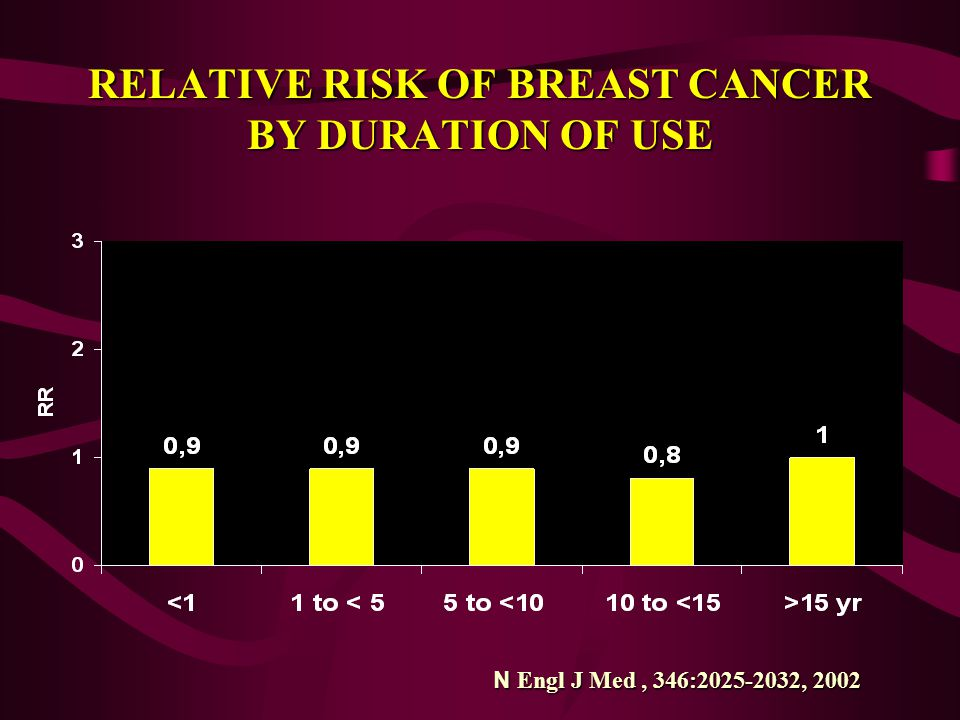 RELATIVE RISK OF BREAST CANCER BY DURATION OF USE