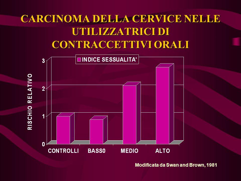 CARCINOMA DELLA CERVICE NELLE UTILIZZATRICI DI CONTRACCETTIVI ORALI