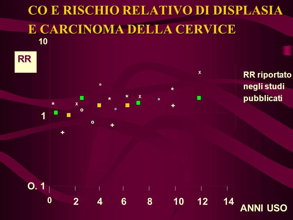 CO E RISCHIO RELATIVO DI DISPLASIA E CARCINOMA DELLA CERVICE