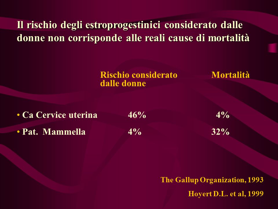 Il rischio degli estroprogestinici considerato dalle donne non corrisponde alle reali cause di mortalità