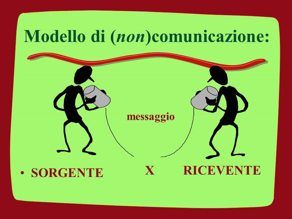 Modello di (non)comunicazione: