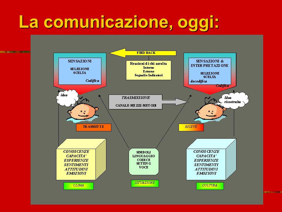 La comunicazione, oggi: